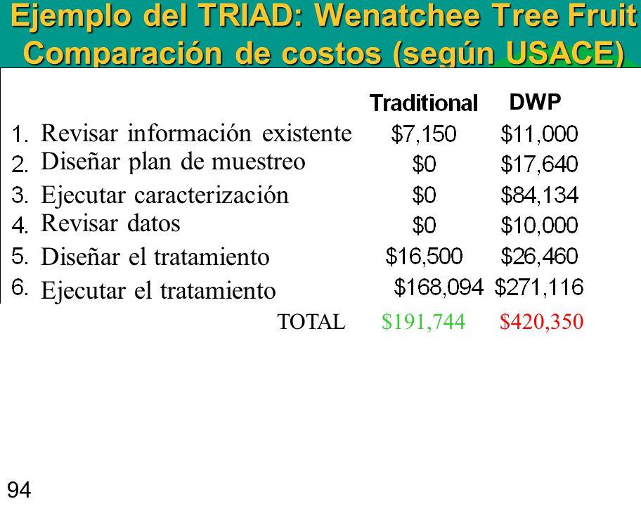 Ejemplo del TRIAD: Wenatchee Tree Fruit Comparación de costos (según USACE)