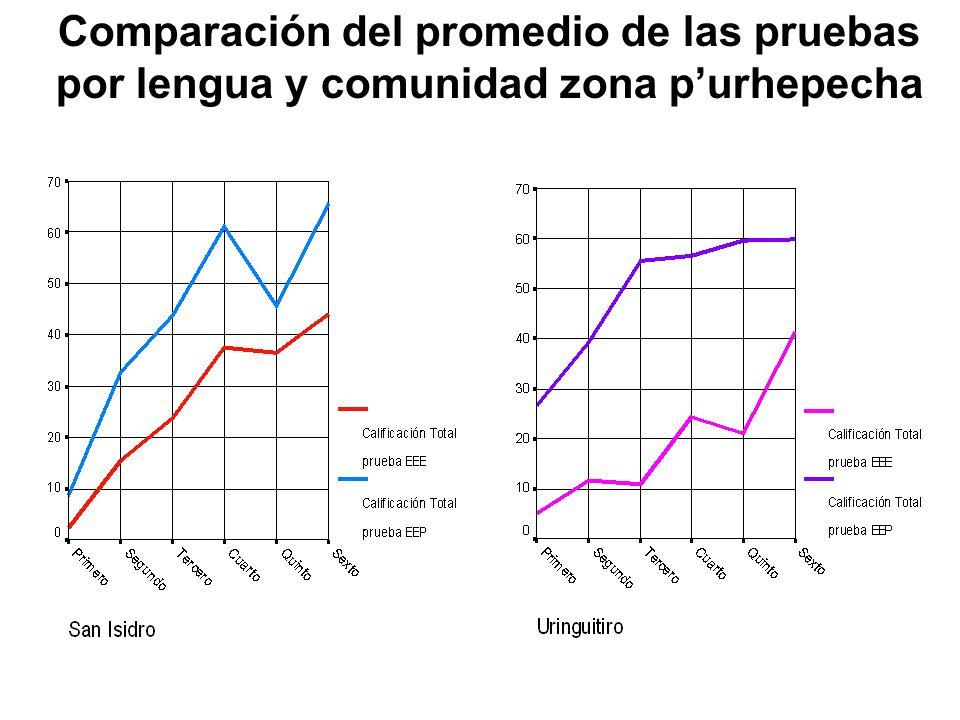 Comparación del promedio de las pruebas por lengua y comunidad zona p'urhepecha