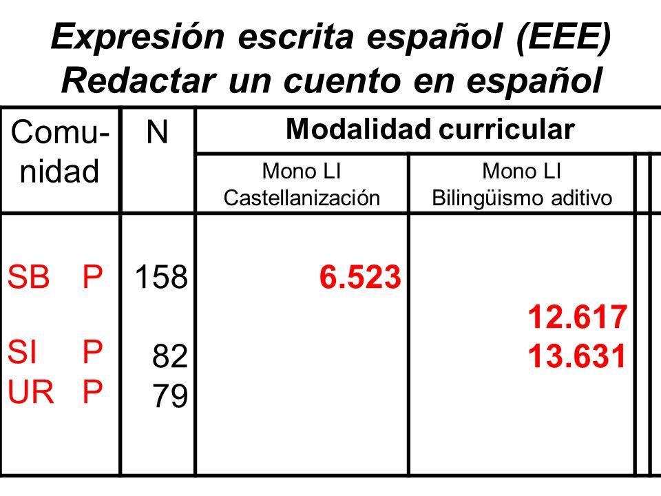 Expresión escrita español (EEE) Redactar un cuento en español