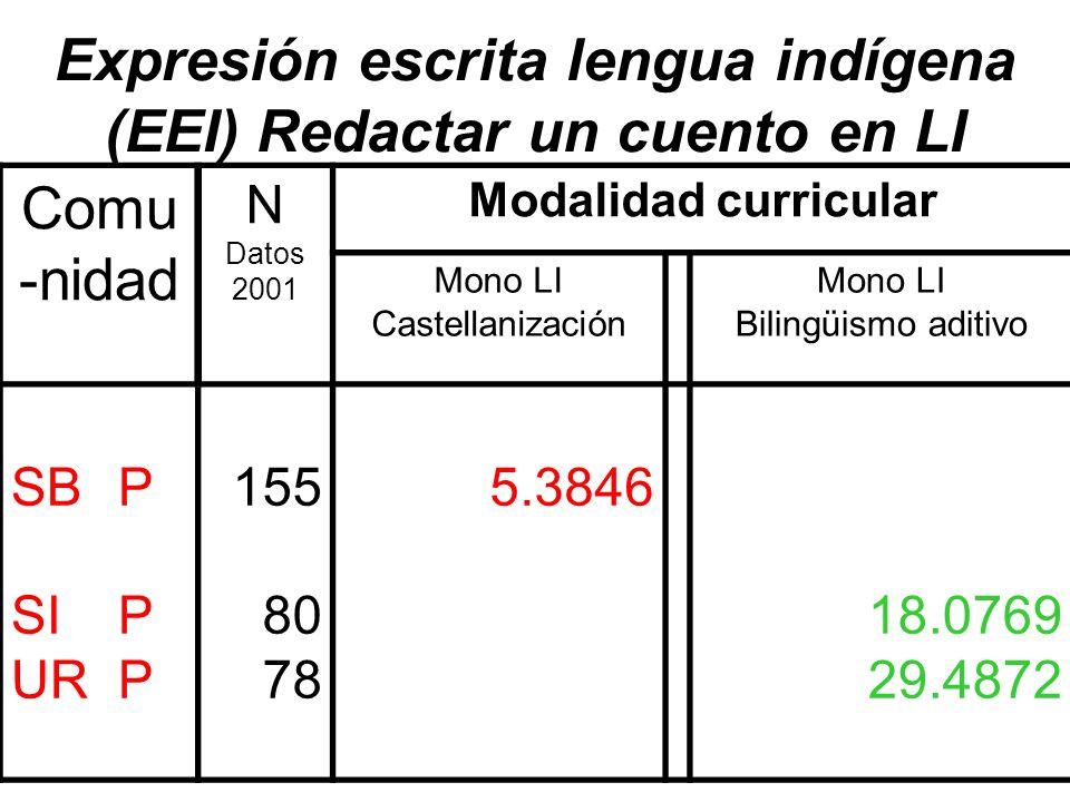 Expresión escrita lengua indígena (EEI) Redactar un cuento en LI