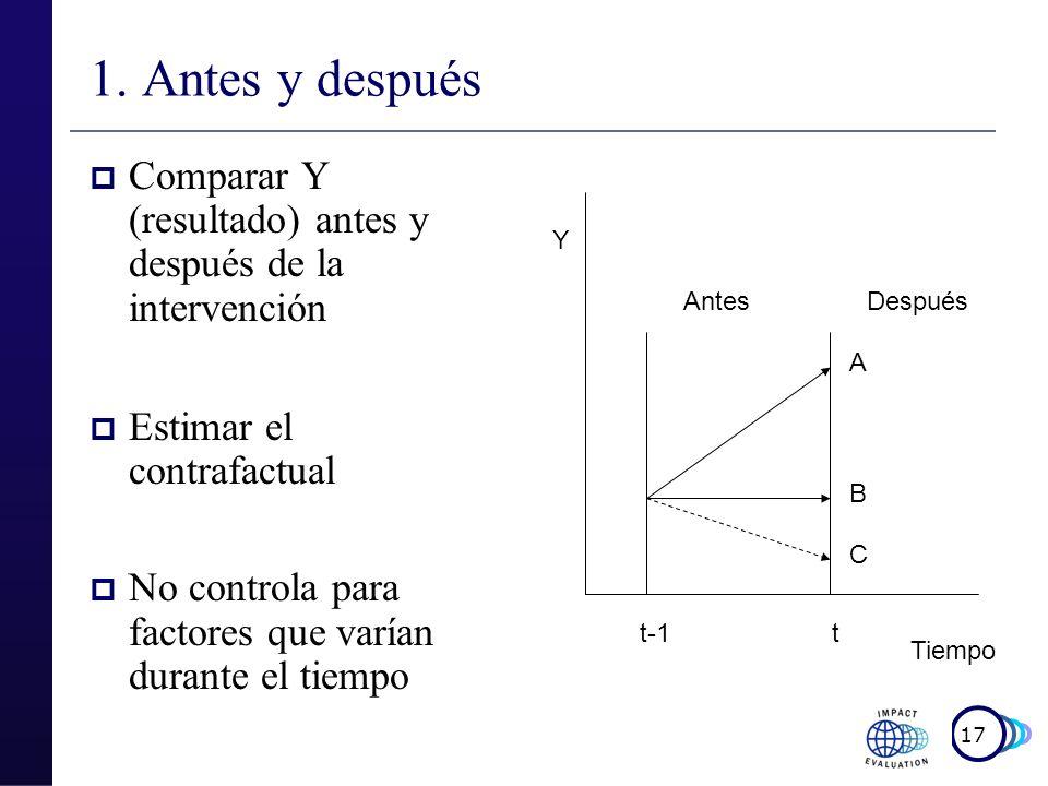 1. Antes y despuésComparar Y (resultado) antes y después de la intervención. Estimar el contrafactual.