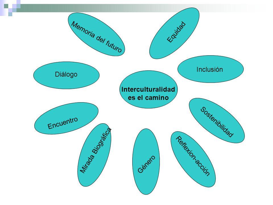 Equidad Memoria del futuro. Diálogo. Inclusión. Interculturalidad. es el camino. Encuentro. Sostenibilidad.