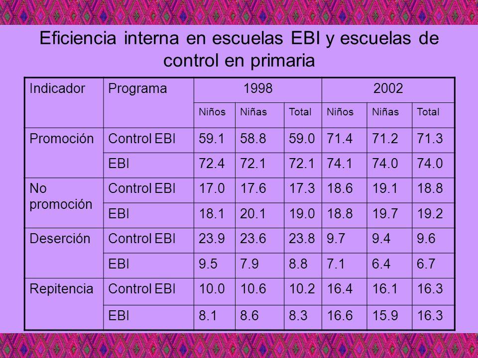 Eficiencia interna en escuelas EBI y escuelas de control en primaria