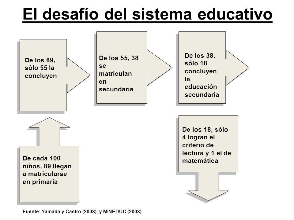 El desafío del sistema educativo