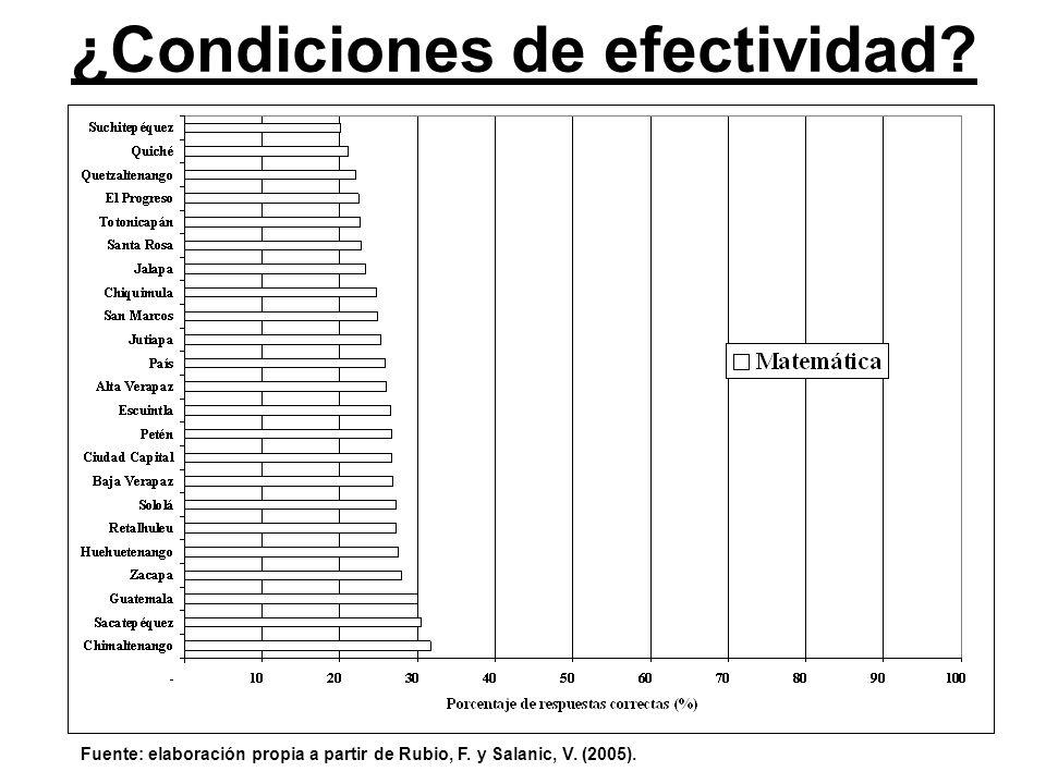 ¿Condiciones de efectividad