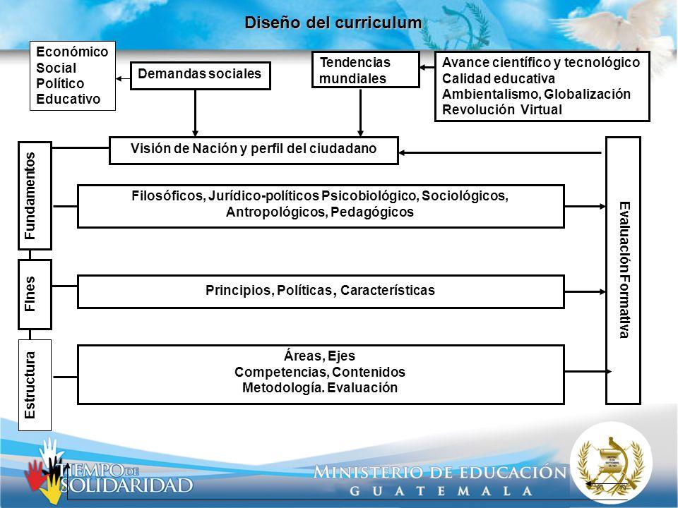 Diseño del curriculum Económico Social Político Educativo