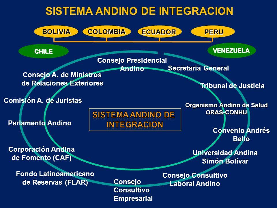 SISTEMA ANDINO DE INTEGRACION