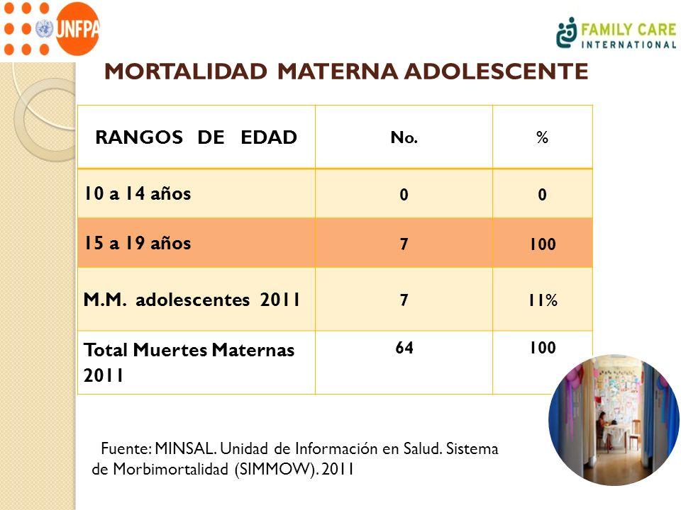 MORTALIDAD MATERNA ADOLESCENTE