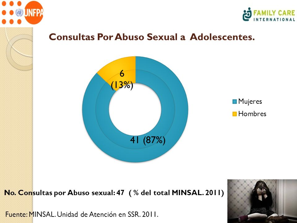 Consultas Por Abuso Sexual a Adolescentes.