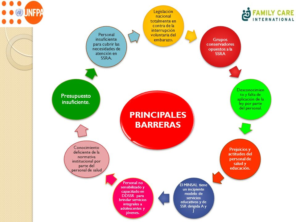 PRINCIPALES BARRERAS Presupuesto insuficiente.