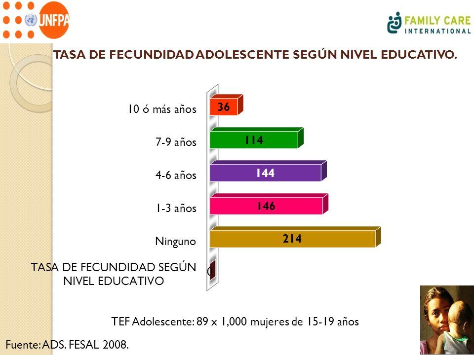 TASA DE FECUNDIDAD ADOLESCENTE SEGÚN NIVEL EDUCATIVO.