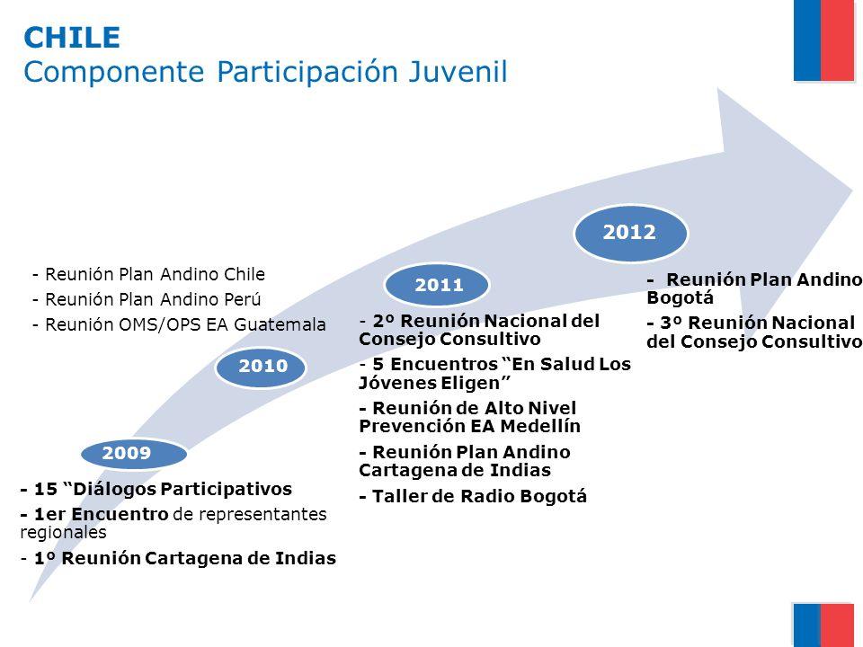 CHILE Componente Participación Juvenil