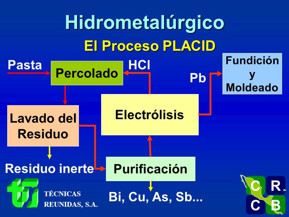 Hidrometalúrgico El Proceso PLACID R C B Pasta HCl Percolado Pb