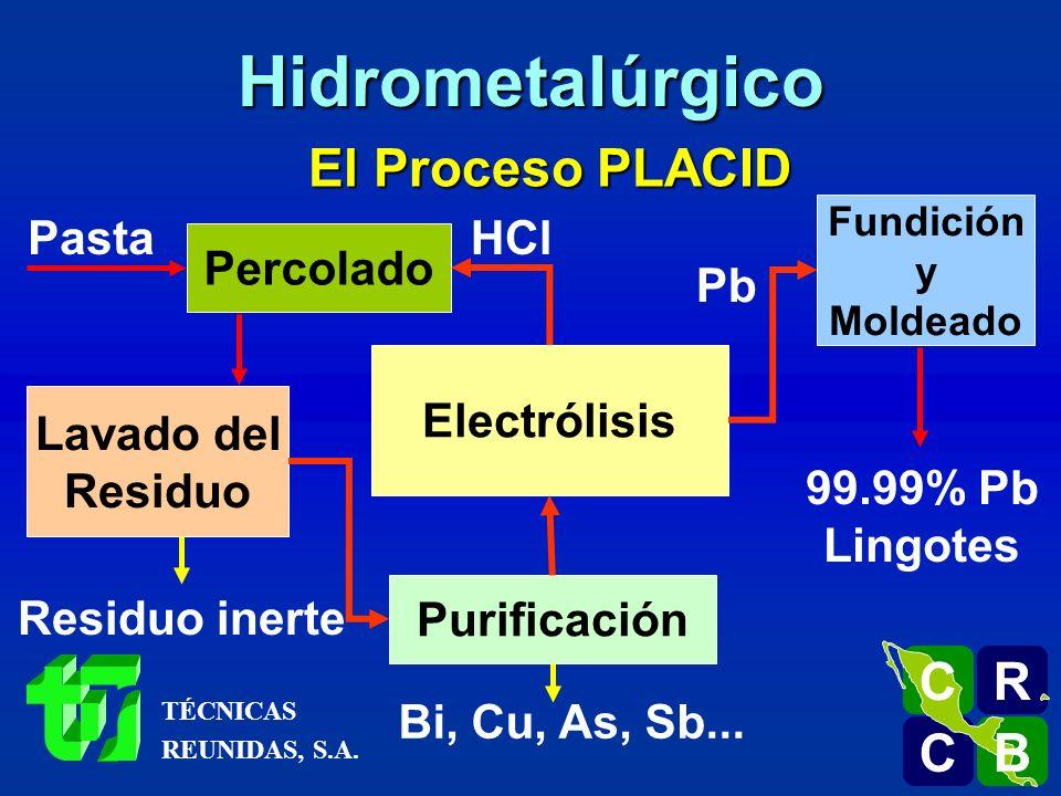 El Proceso PLACID (PLomo ACIDo)