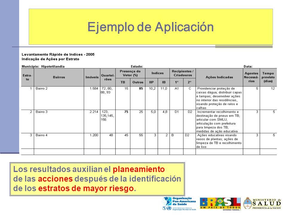 Ejemplo de Aplicación Los resultados auxilian el planeamiento