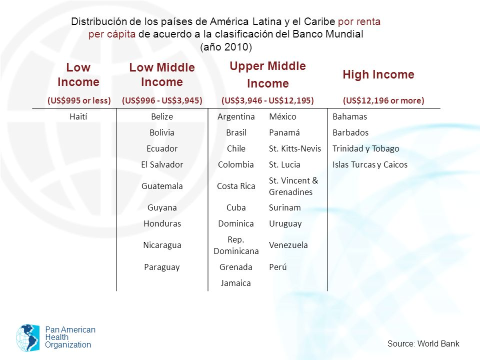 Low Income Low Middle Income Upper Middle Income