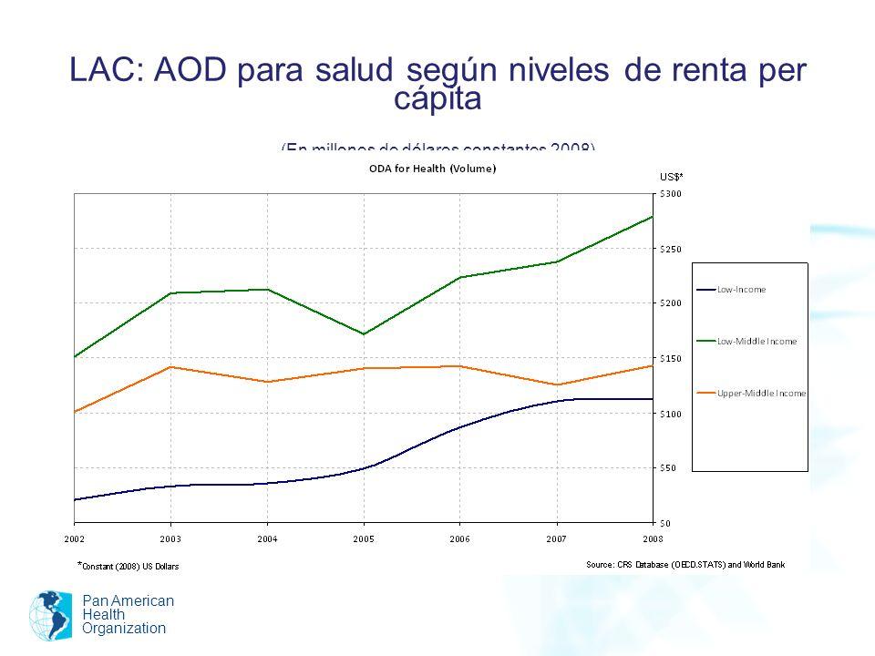 LAC: AOD para salud según niveles de renta per cápita (En millones de dólares constantes 2008)