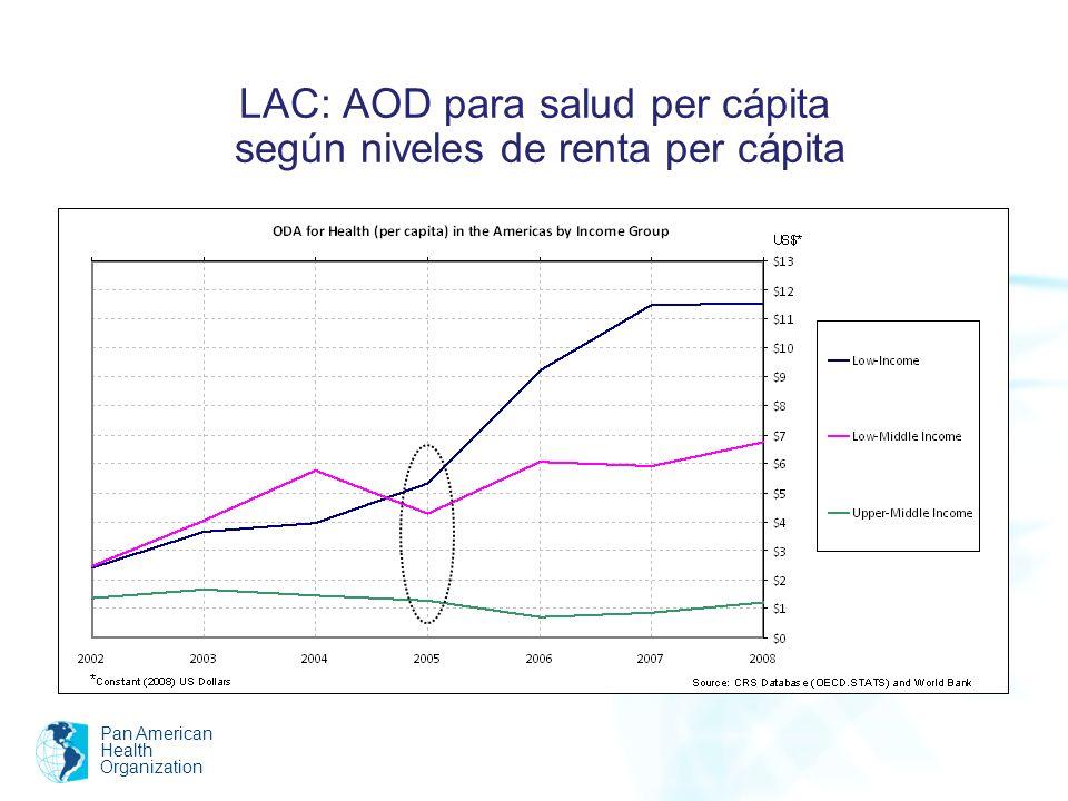LAC: AOD para salud per cápita según niveles de renta per cápita