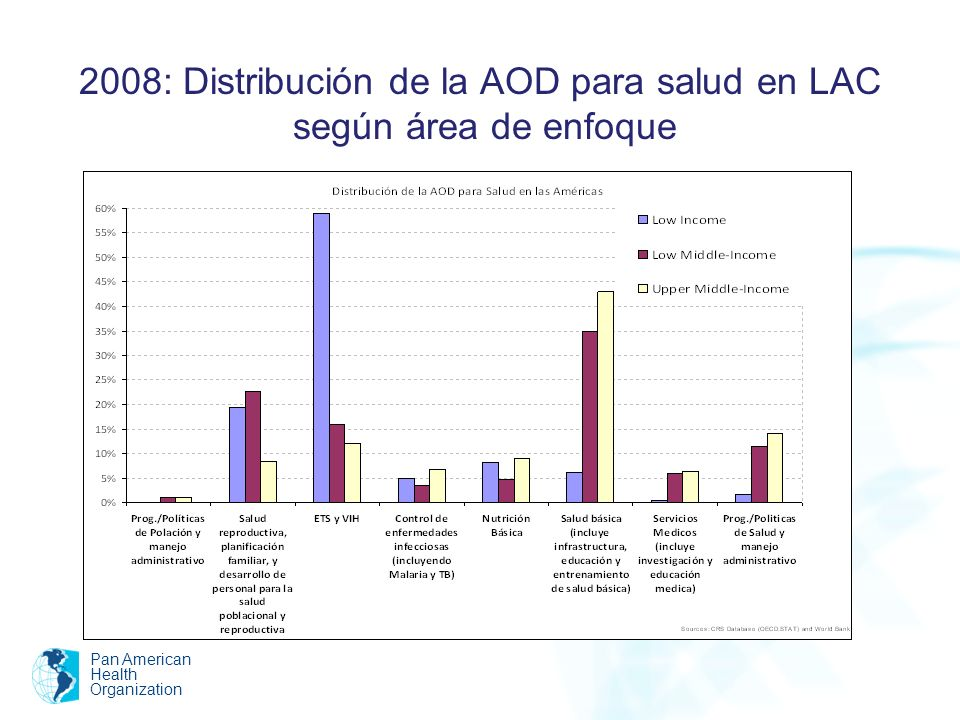 2008: Distribución de la AOD para salud en LAC según área de enfoque