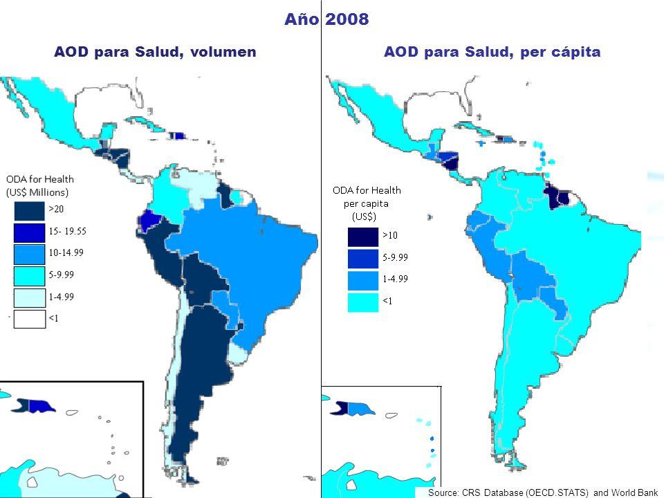 AOD para Salud, per cápita