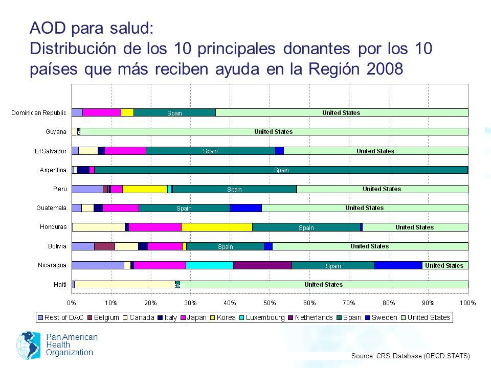 AOD para salud: Distribución de los 10 principales donantes por los 10 países que más reciben ayuda en la Región 2008