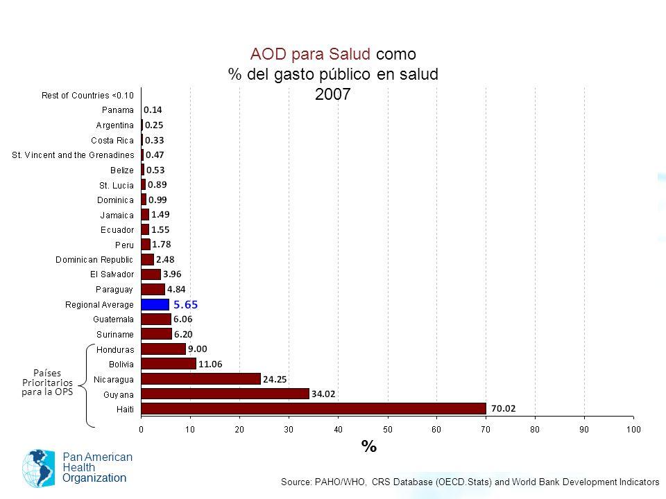 AOD para Salud como % del gasto público en salud 2007