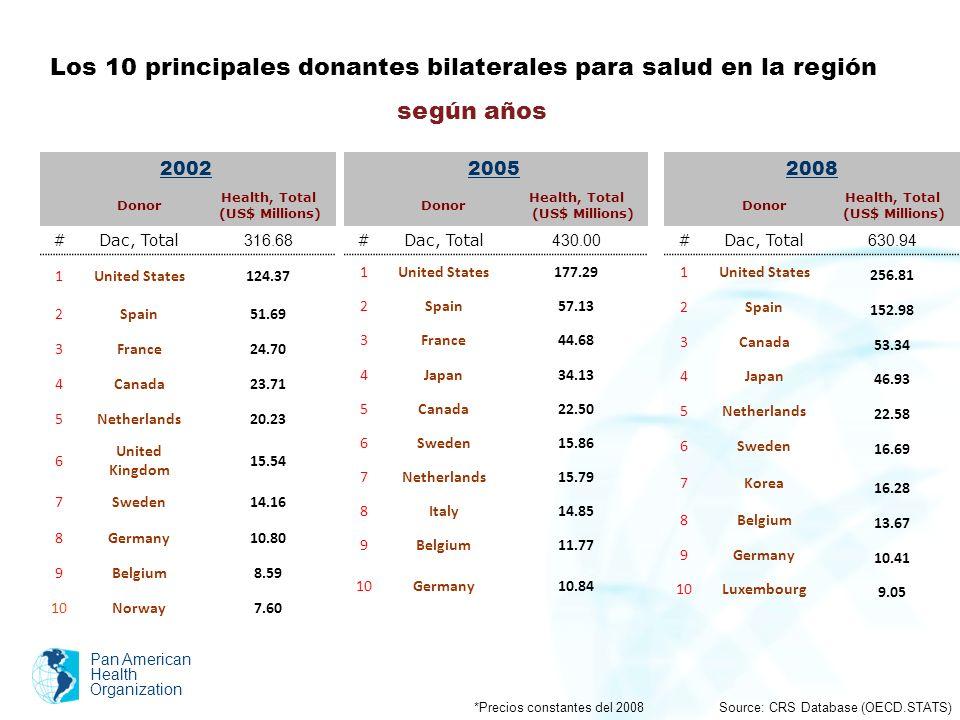 Los 10 principales donantes bilaterales para salud en la región