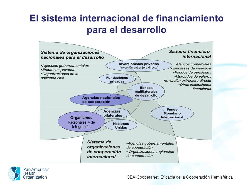 El sistema internacional de financiamiento para el desarrollo