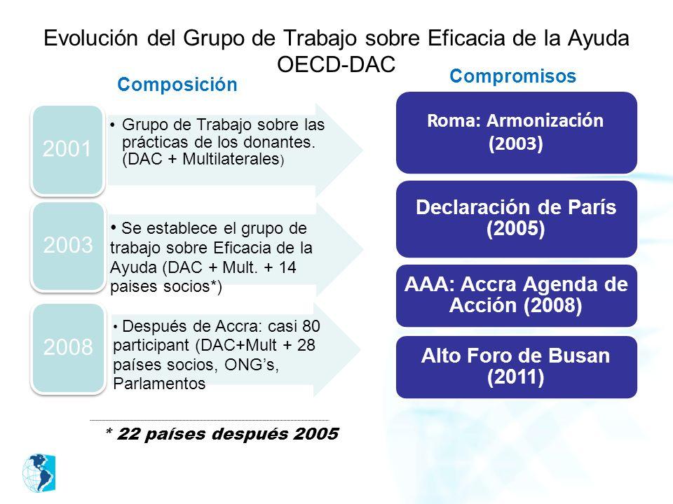Evolución del Grupo de Trabajo sobre Eficacia de la Ayuda OECD-DAC