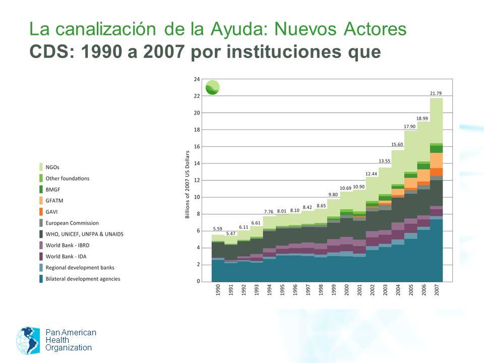 La canalización de la Ayuda: Nuevos Actores CDS: 1990 a 2007 por instituciones que canalizan la ayuda