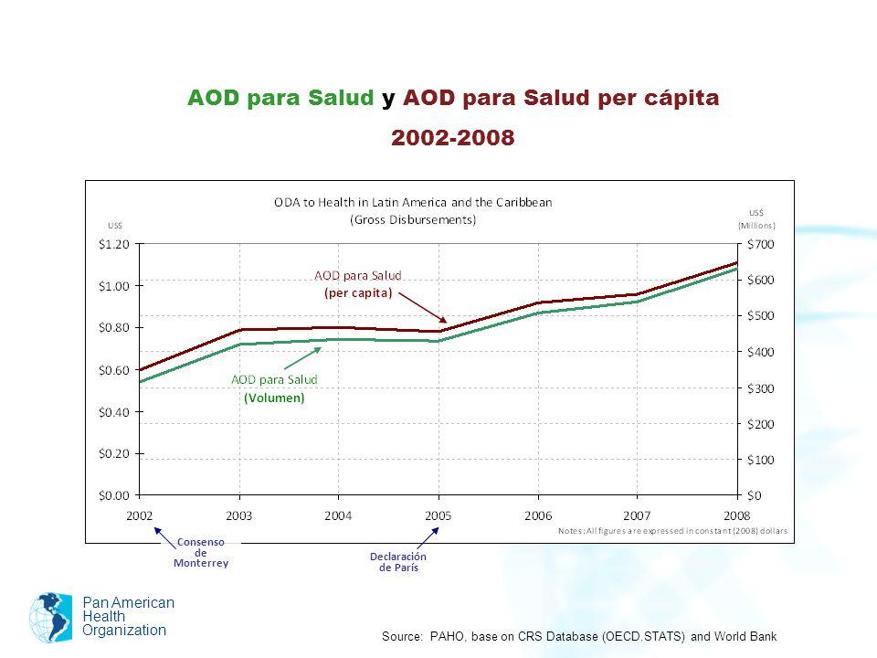 AOD para Salud y AOD para Salud per cápita
