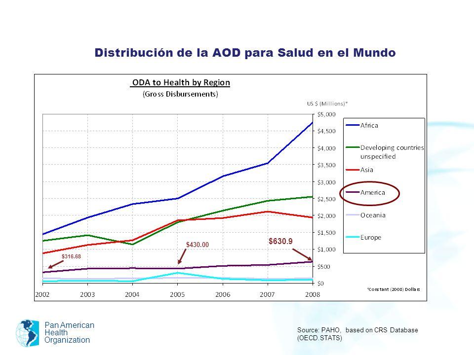 Distribución de la AOD para Salud en el Mundo