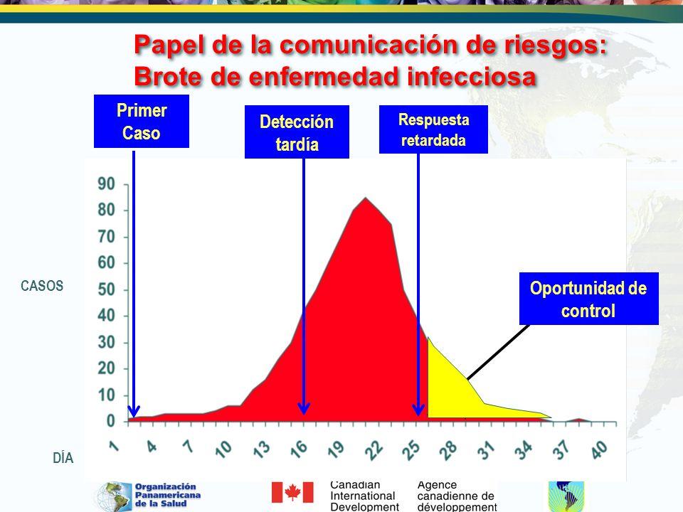 Papel de la comunicación de riesgos: Brote de enfermedad infecciosa