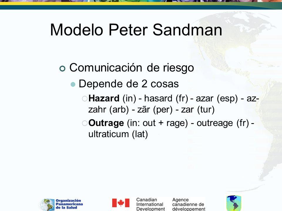 Modelo Peter Sandman Comunicación de riesgo Depende de 2 cosas
