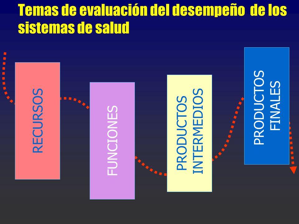 Temas de evaluación del desempeño de los sistemas de salud
