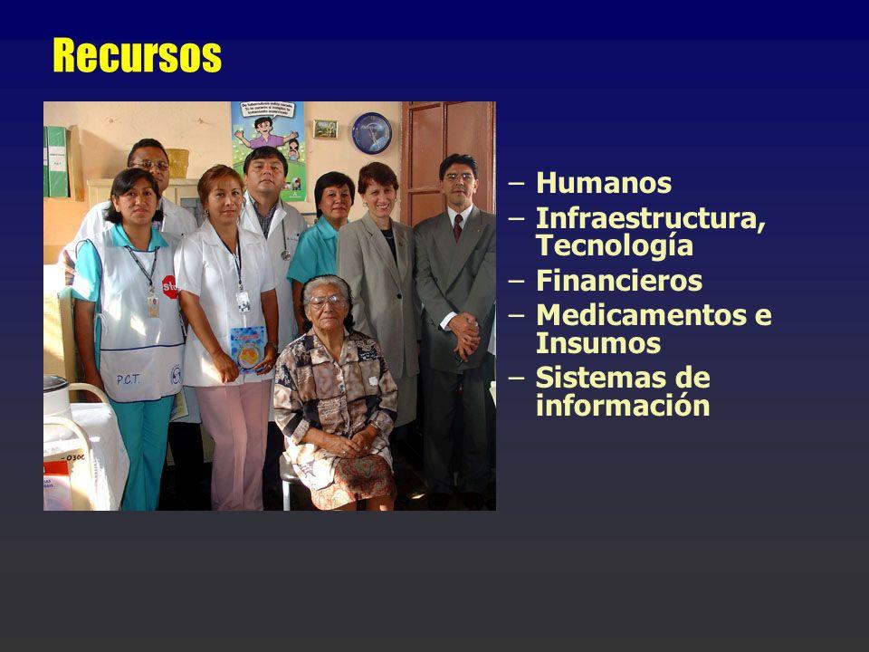 Recursos Humanos Infraestructura, Tecnología Financieros