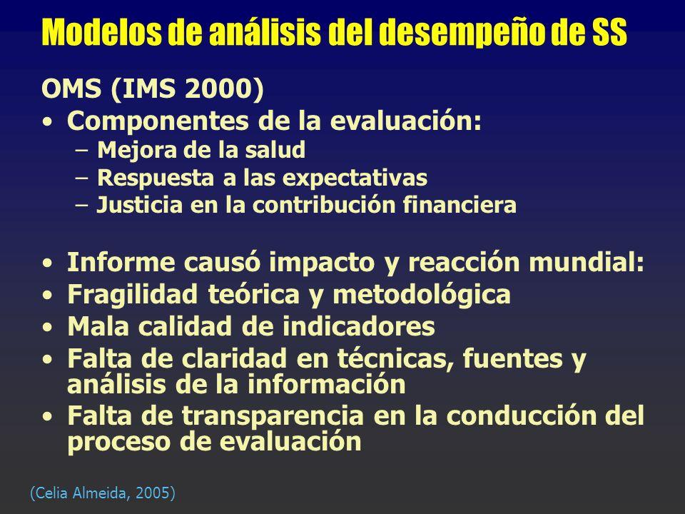 Modelos de análisis del desempeño de SS