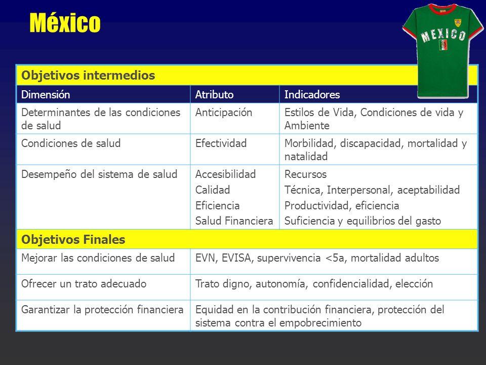México Objetivos intermedios Objetivos Finales Dimensión Atributo