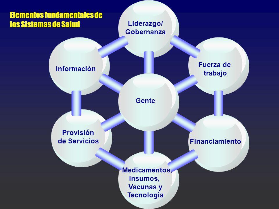 Elementos fundamentales de los Sistemas de Salud