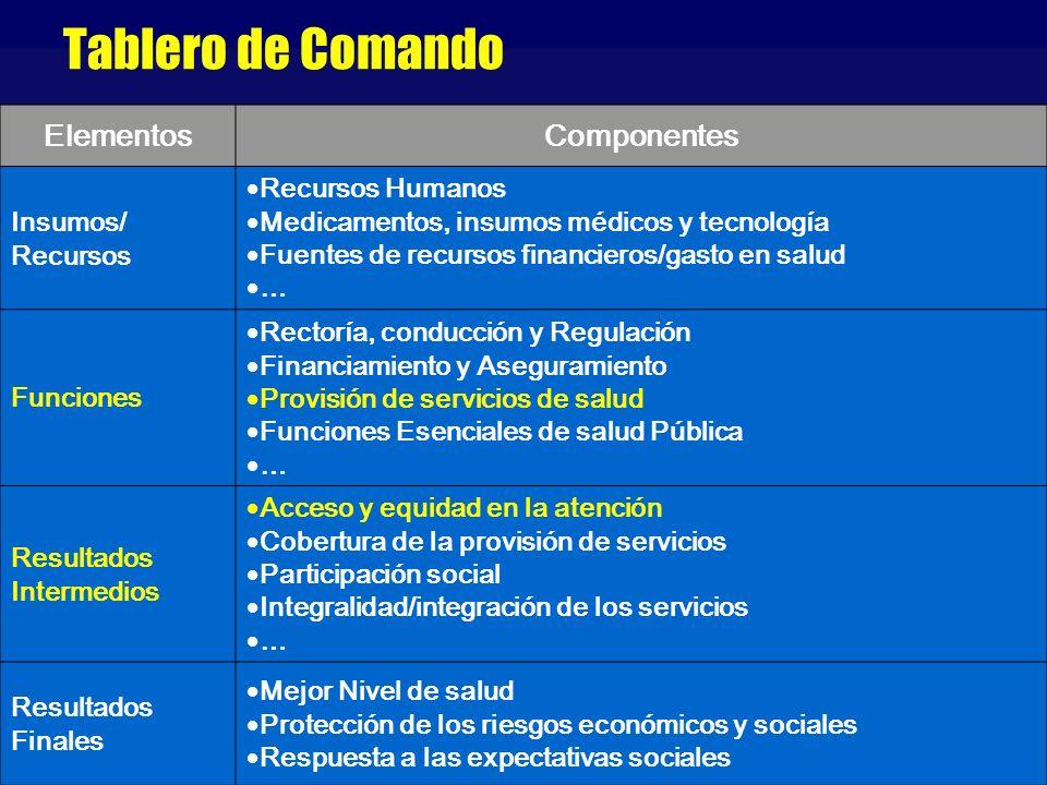 Tablero de Comando Elementos Componentes Insumos/ Recursos