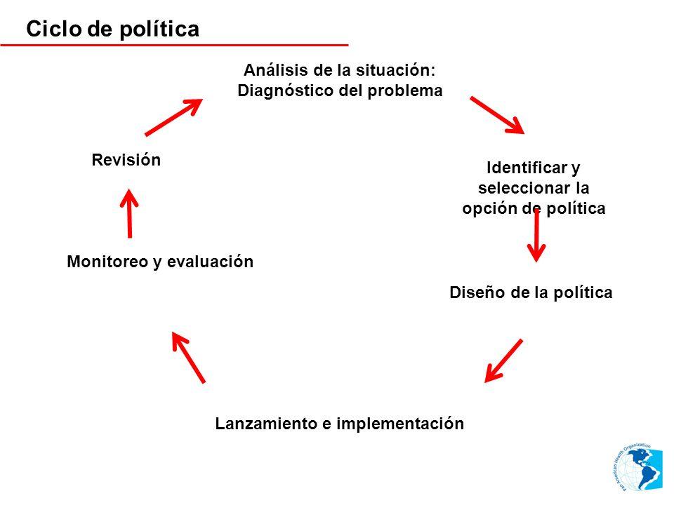 Ciclo de política Análisis de la situación: Diagnóstico del problema