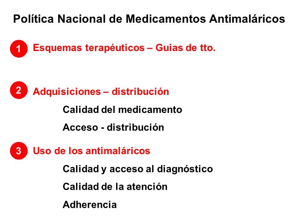 Política Nacional de Medicamentos Antimaláricos