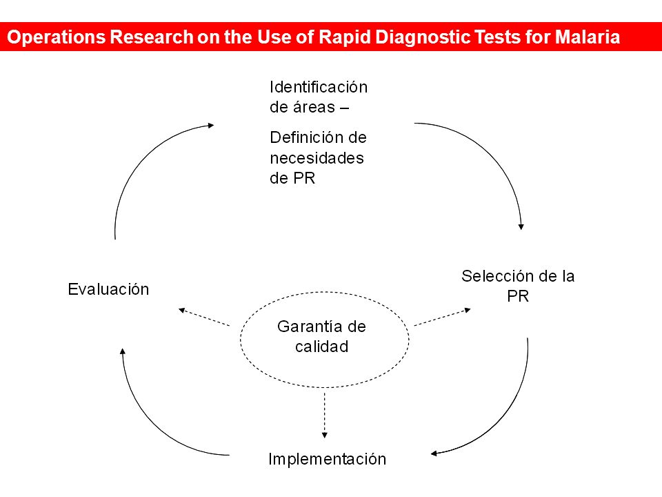 Operations Research on the Use of Rapid Diagnostic Tests for Malaria