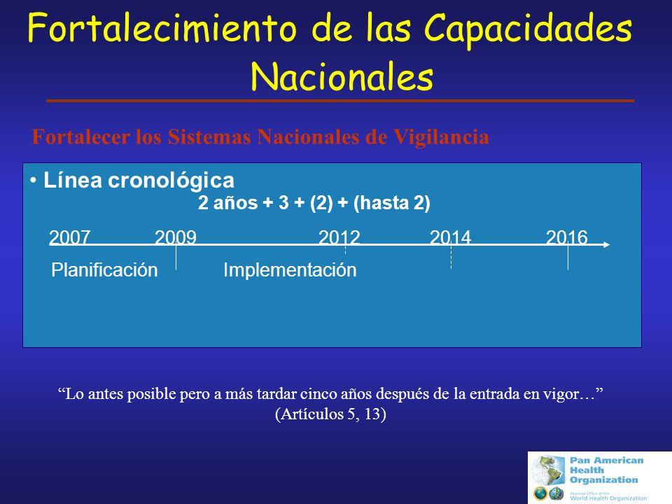 Fortalecimiento de las Capacidades Nacionales
