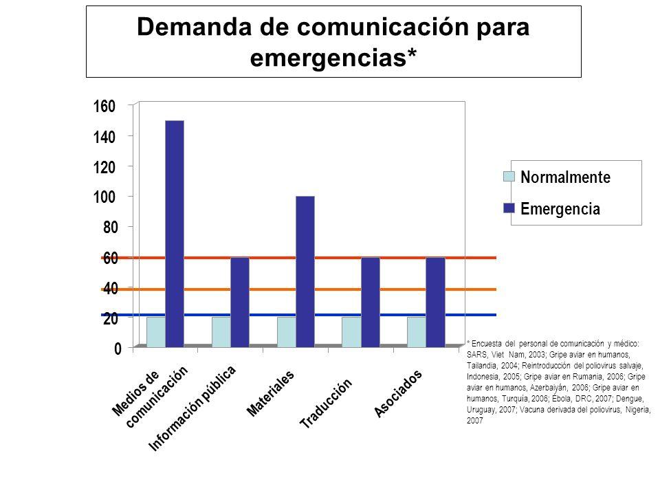 Demanda de comunicación para emergencias*