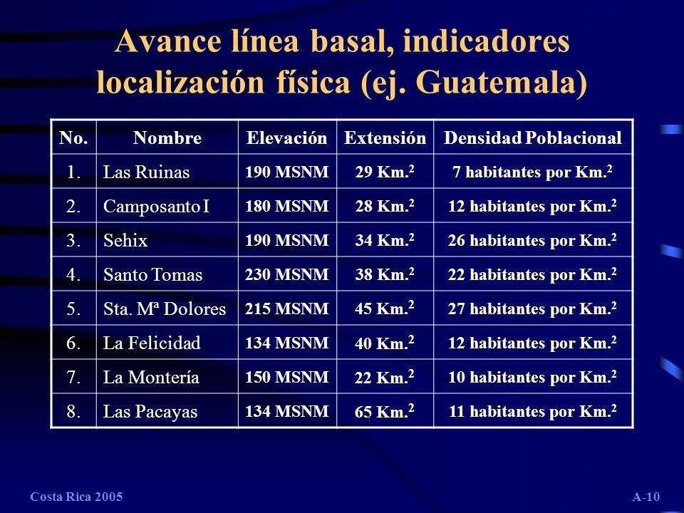 Avance línea basal, indicadores localización física (ej. Guatemala)