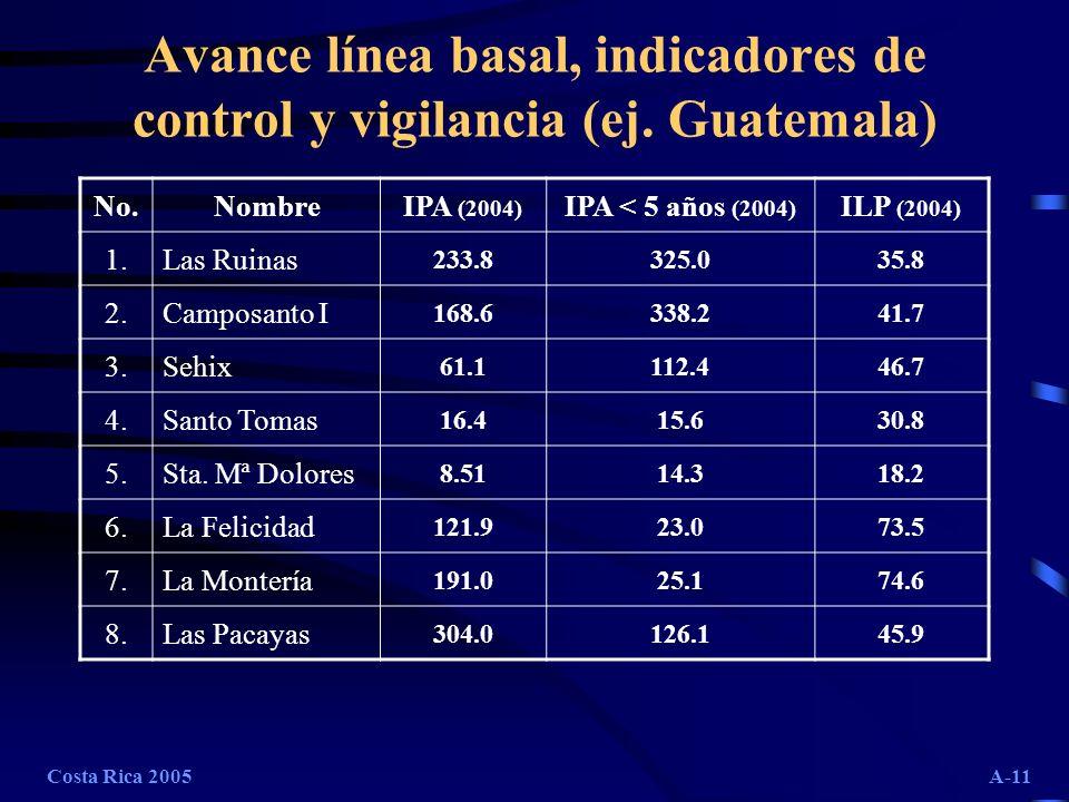 Avance línea basal, indicadores de control y vigilancia (ej. Guatemala)
