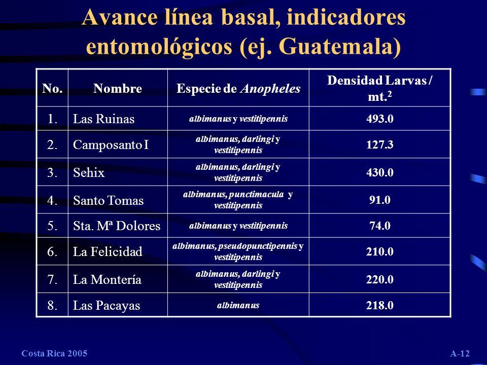 Avance línea basal, indicadores entomológicos (ej. Guatemala)