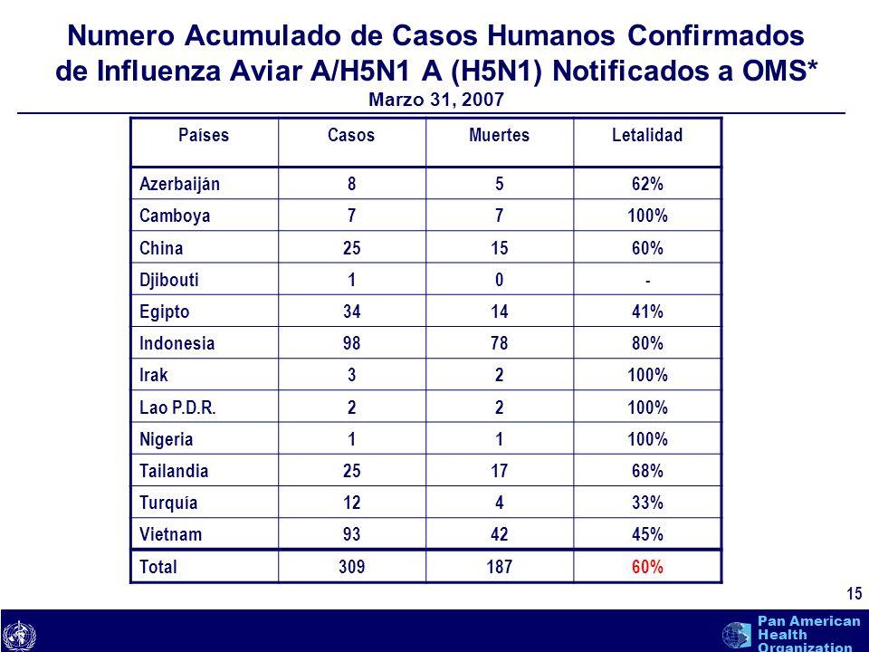 Numero Acumulado de Casos Humanos Confirmados de Influenza Aviar A/H5N1 A (H5N1) Notificados a OMS* Marzo 31, 2007