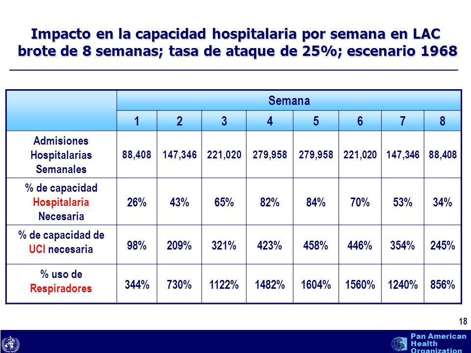 Impacto en la capacidad hospitalaria por semana en LAC brote de 8 semanas; tasa de ataque de 25%; escenario 1968